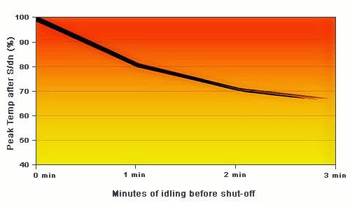 temperatura lozysk turbosprezarki
