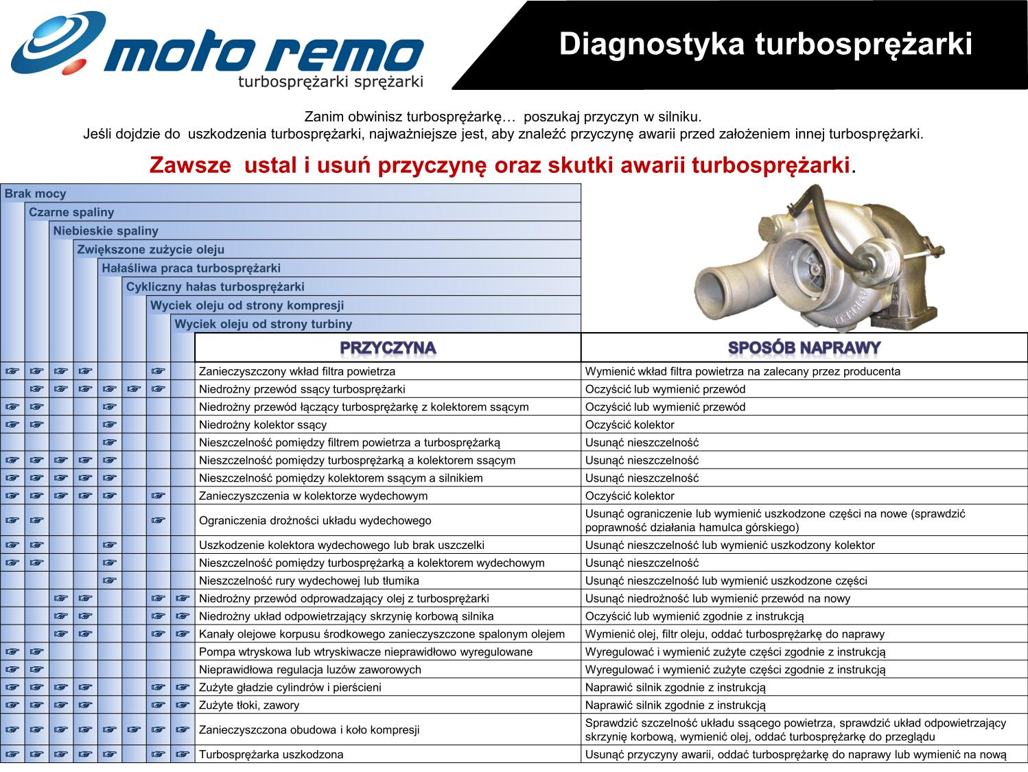 turbo diagnostyka